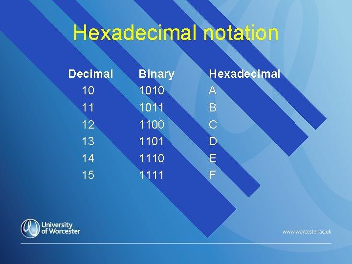 Hexadecimal notation Decimal 10 11 12 13 14 15 Binary 1010 1011 1100 1101