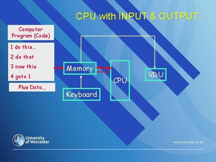 CPU with INPUT & OUTPUT Computer Program (Code) 1 do this… 2 do that