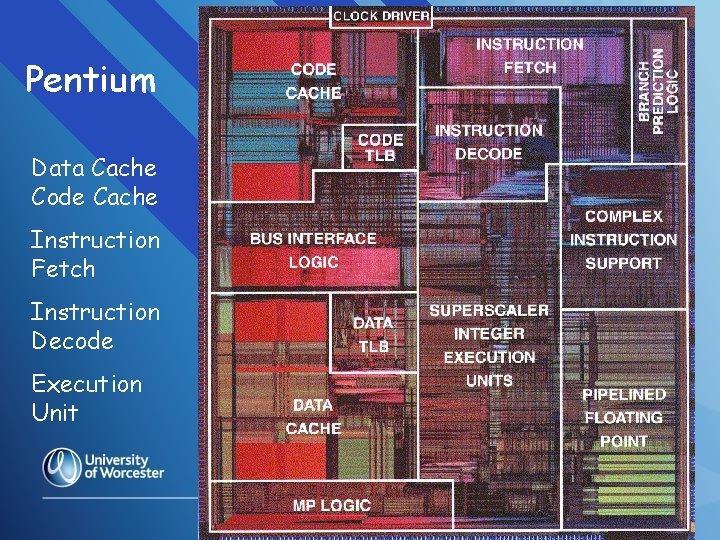 Pentium Data Cache Code Cache Instruction Fetch Instruction Decode Execution Unit