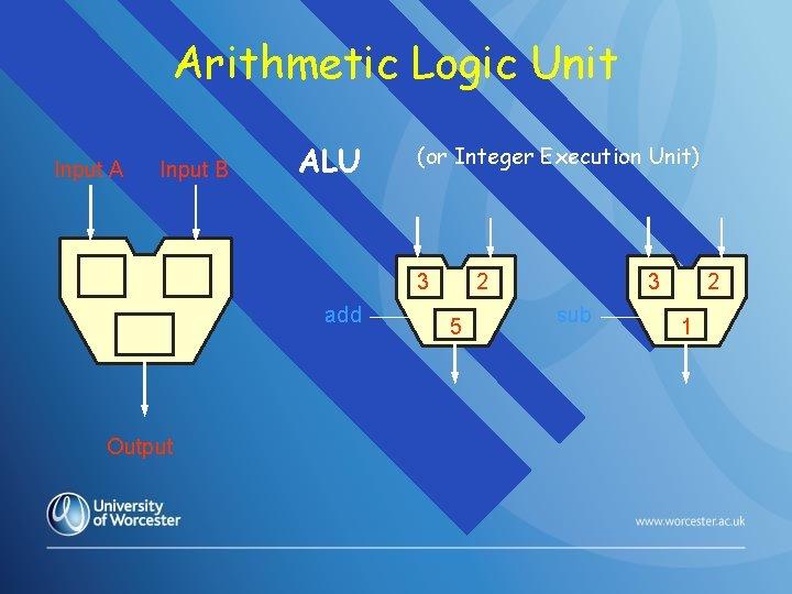 Arithmetic Logic Unit Input A Input B ALU (or Integer Execution Unit) 3 add