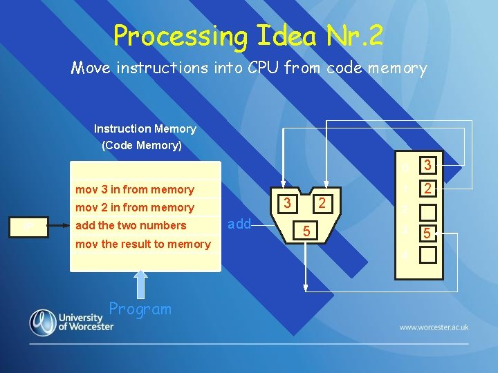Processing Idea Nr. 2 Move instructions into CPU from code memory Instruction Memory (Code