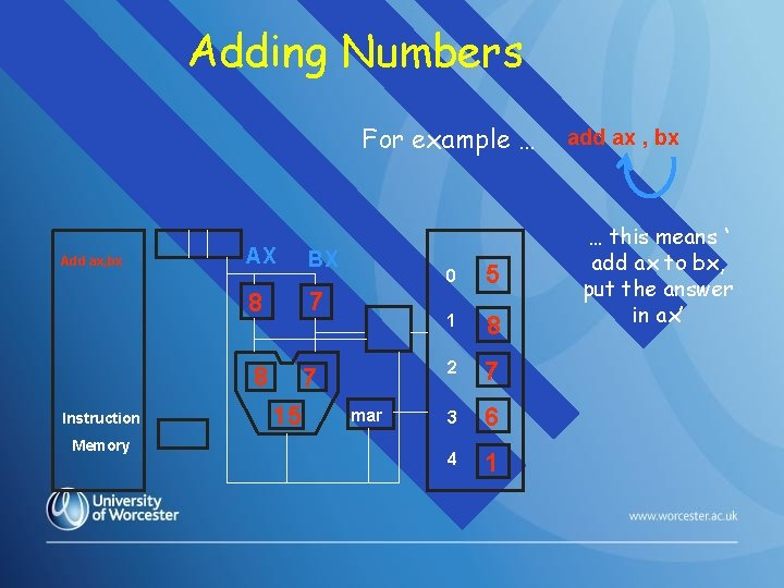 Adding Numbers For example … Add ax, bx Instruction Memory AX BX 8 7