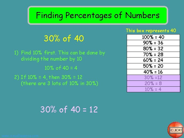 Finding Percentages of Numbers 30% of 40 1) Find 10% first. This can be