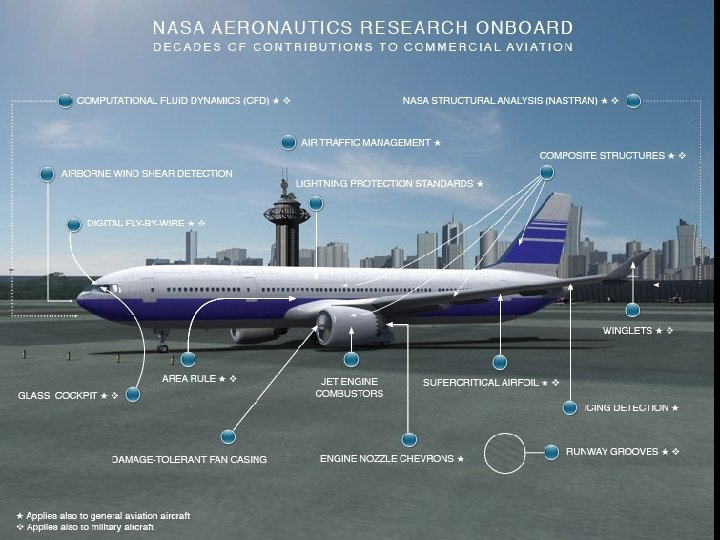 1. Aeronautics Example NASA Aeronautics Research Onboard