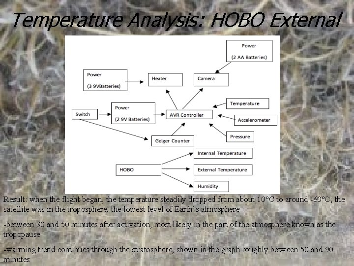 Temperature Analysis: HOBO External Result: when the flight began, the temperature steadily dropped from
