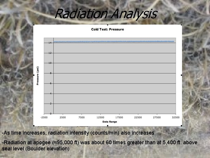 Radiation Analysis -As time increases, radiation intensity (counts/min) also increases -Radiation at apogee (≈95,