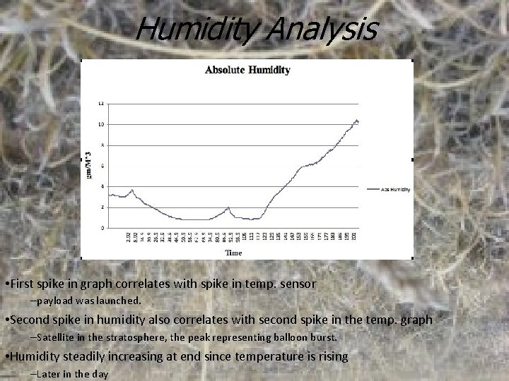 Humidity Analysis • First spike in graph correlates with spike in temp. sensor –payload