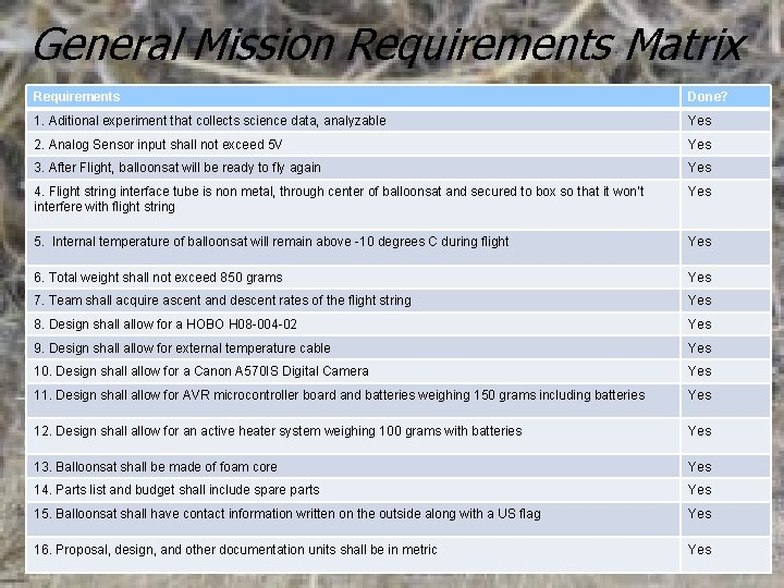 General Mission Requirements Matrix Requirements Done? 1. Aditional experiment that collects science data, analyzable