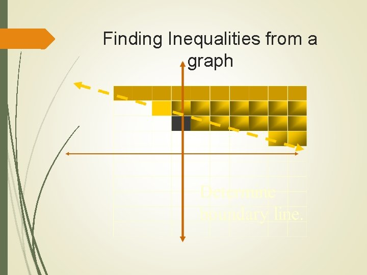 Finding Inequalities from a graph