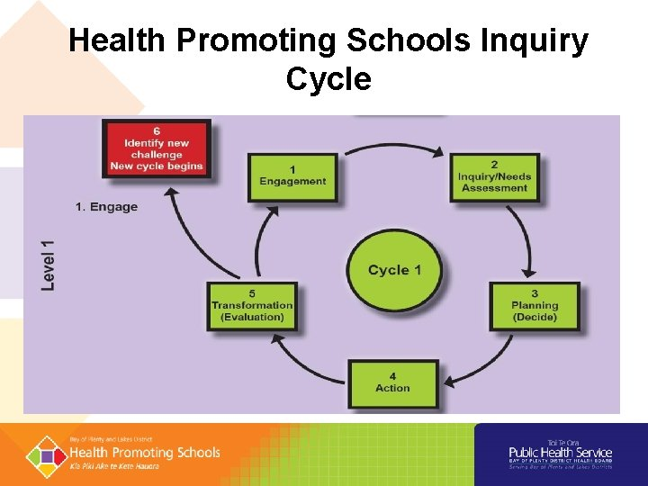 Health Promoting Schools Inquiry Cycle