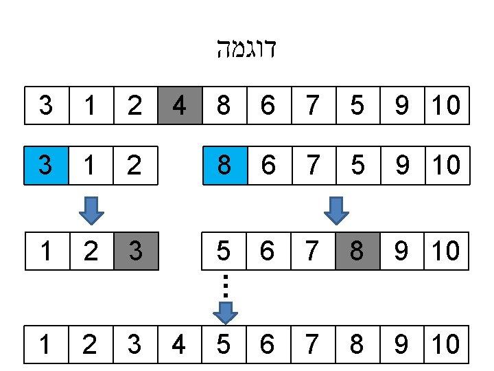 דוגמה 4 9 10 5 7 6 8 2 9 10 8 7
