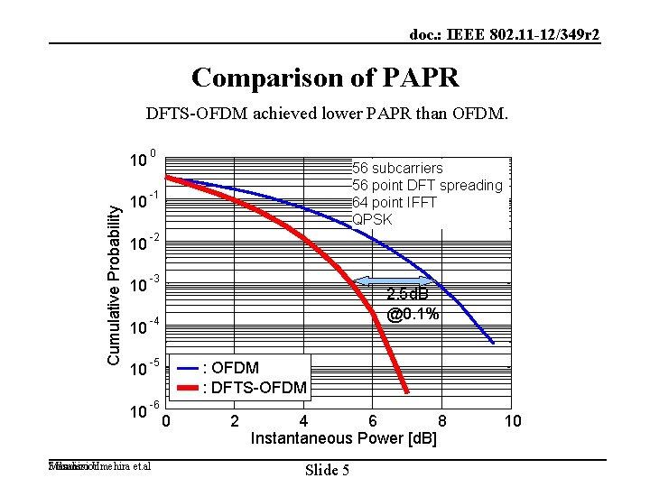doc. : IEEE 802. 11 -12/349 r 2 Comparison of PAPR Cumulative Probability DFTS-OFDM