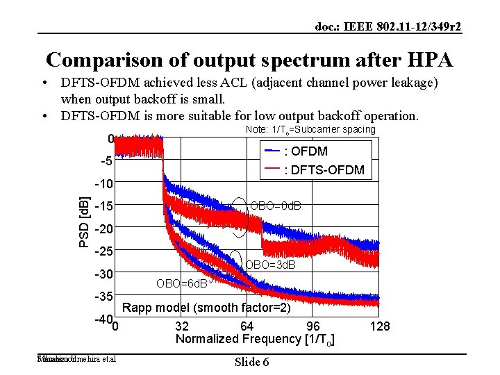 doc. : IEEE 802. 11 -12/349 r 2 Comparison of output spectrum after HPA