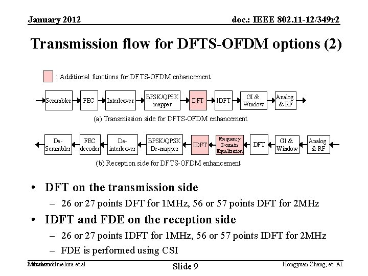 January 2012 doc. : IEEE 802. 11 -12/349 r 2 Transmission flow for DFTS-OFDM