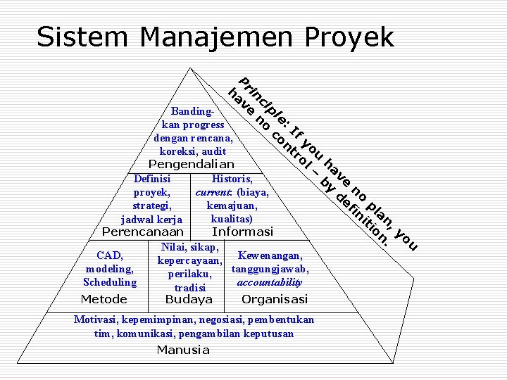 Sistem Manajemen Proyek P ha rin ve cip Bandingno le: kan progress co If