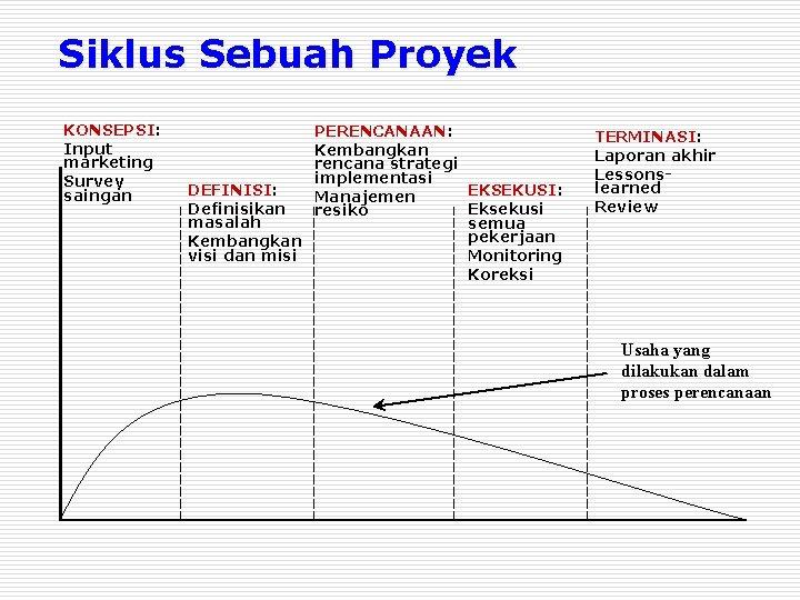 Siklus Sebuah Proyek KONSEPSI: Input marketing Survey saingan PERENCANAAN: Kembangkan rencana strategi implementasi DEFINISI: