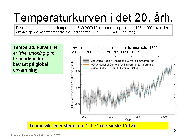 Temperaturkurven i det 20. årh. Den globale gennemsnitstemperatur 1860 -2000 i f. h. t.