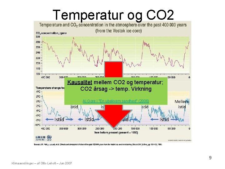 Temperatur og CO 2 Kausalitet mellem CO 2 og temperatur; CO 2 årsag ->