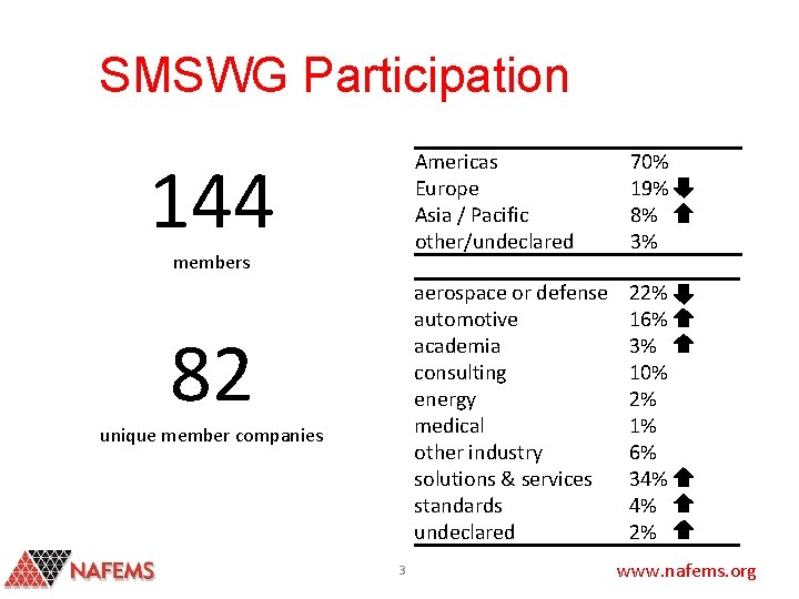SMSWG Participation 144 members 82 unique member companies 3 Americas Europe Asia / Pacific