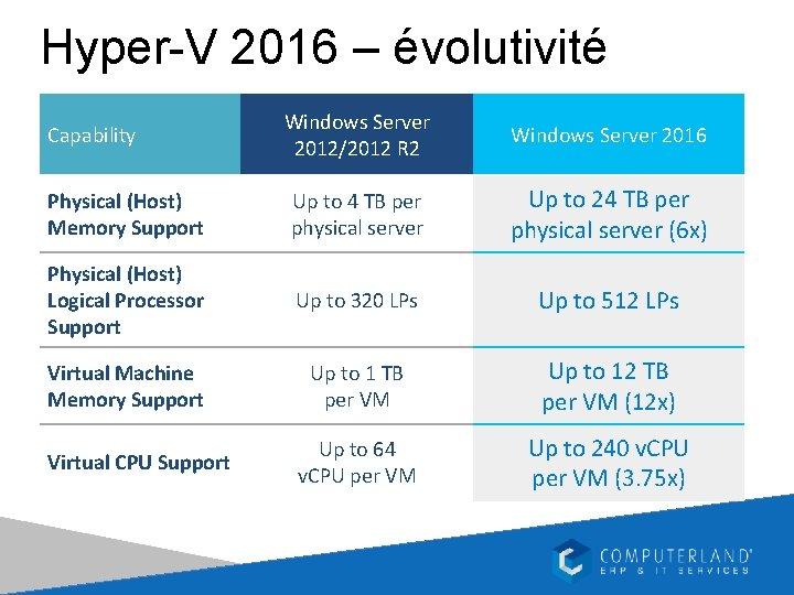 Hyper-V 2016 – évolutivité Windows Server 2012/2012 R 2 Windows Server 2016 Physical (Host)
