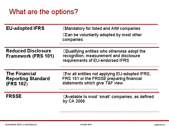 What are the options? EU-adopted IFRS �Mandatory for listed and AIM companies �Can be