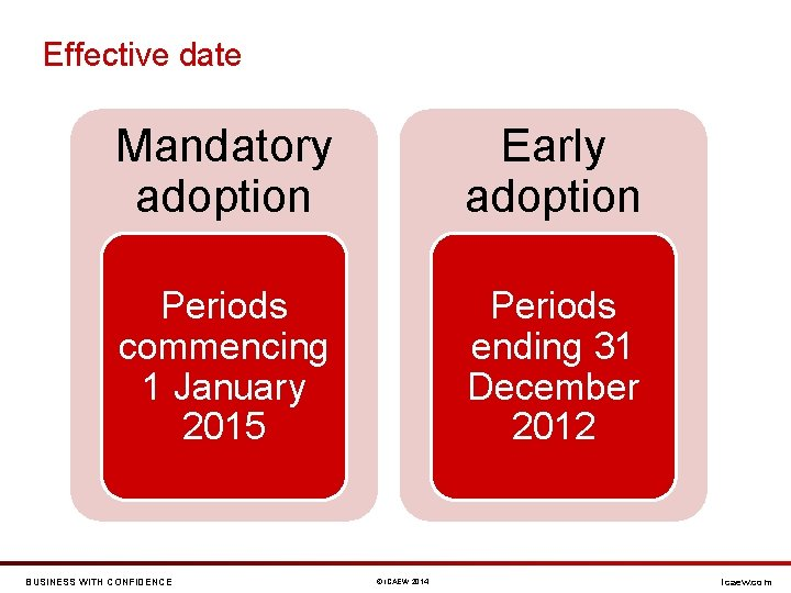Effective date Mandatory adoption Early adoption Periods commencing 1 January 2015 Periods ending 31