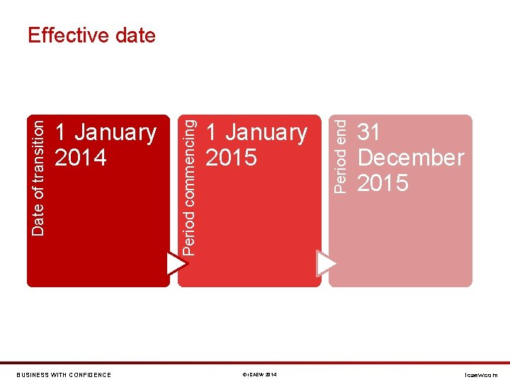 BUSINESS WITH CONFIDENCE 1 January 2015 © ICAEW 2014 Period end 1 January 2014