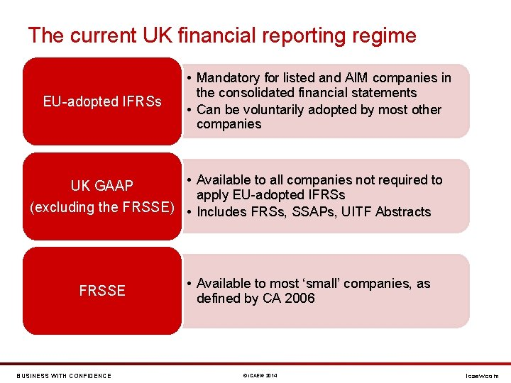 The current UK financial reporting regime EU-adopted IFRSs • Mandatory for listed and AIM