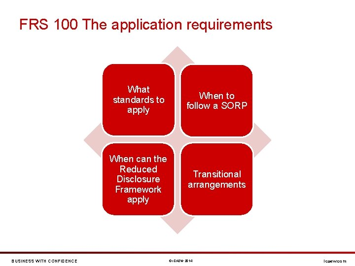 FRS 100 The application requirements BUSINESS WITH CONFIDENCE What standards to apply When to