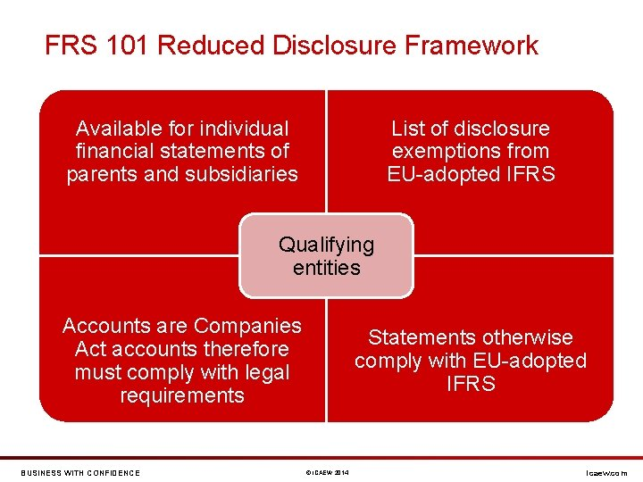 FRS 101 Reduced Disclosure Framework List of disclosure exemptions from EU-adopted IFRS Available for
