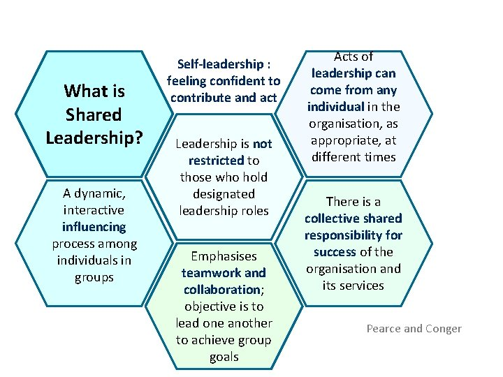 What is Shared Leadership? A dynamic, interactive influencing process among individuals in groups Self-leadership
