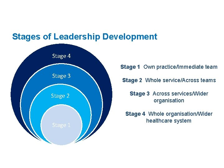 Stages of Leadership Development Stage 4 Stage 1 Own practice/Immediate team Stage 3 Stage