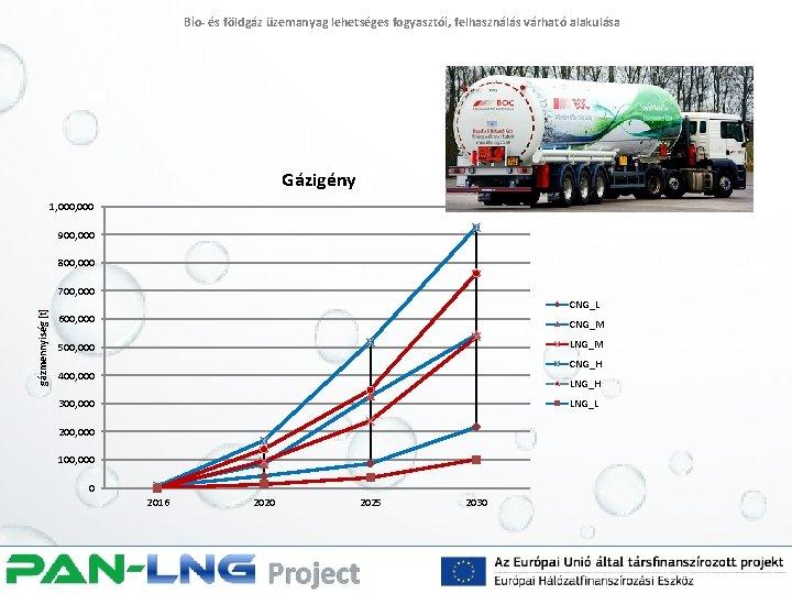 Bio- és földgáz üzemanyag lehetséges fogyasztói, felhasználás várható alakulása Gázigény 1, 000 900, 000