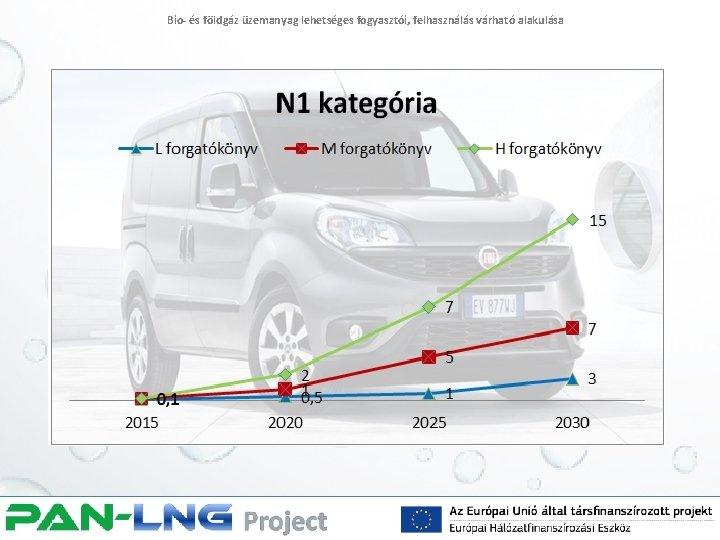 Bio- és földgáz üzemanyag lehetséges fogyasztói, felhasználás várható alakulása