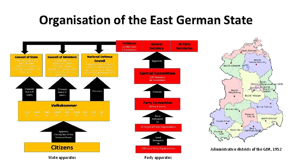Organisation of the East German State Administrative districts of the GDR, 1952 State apparatus