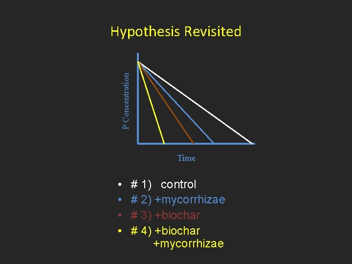 P Concentration Hypothesis Revisited Time • • # 1) control # 2) +mycorrhizae #