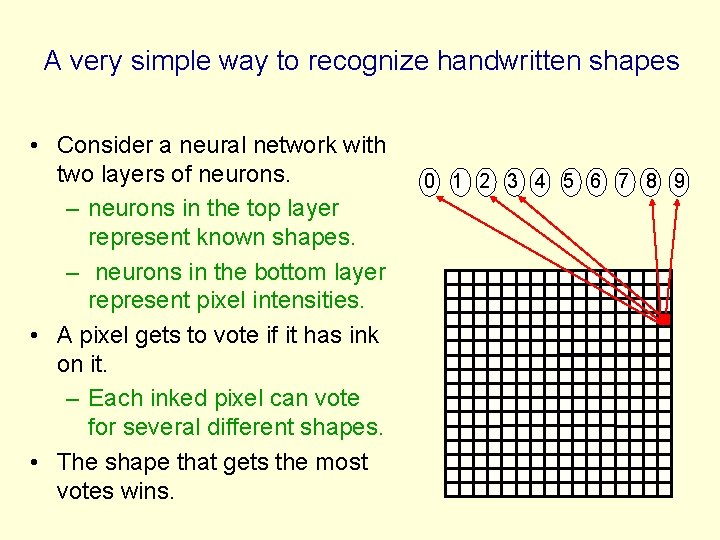 A very simple way to recognize handwritten shapes • Consider a neural network with