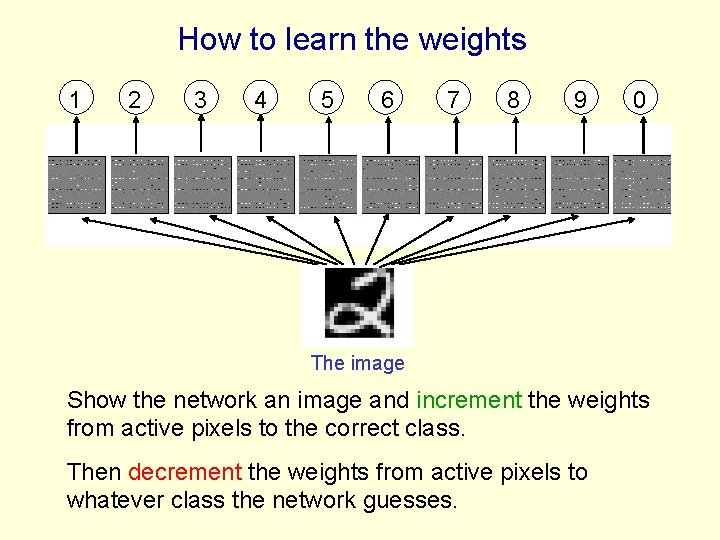 How to learn the weights 1 2 3 4 5 6 7 8 9