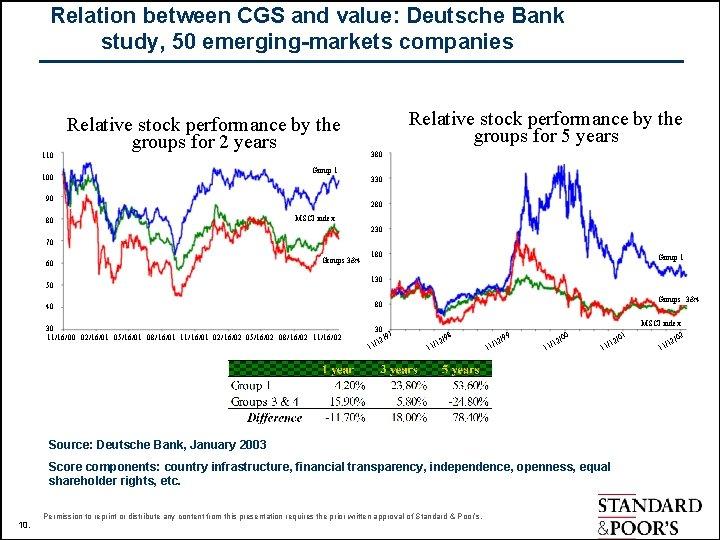 Relation between CGS and value: Deutsche Bank study, 50 emerging-markets companies 110 Relative stock