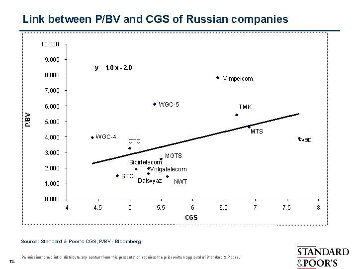 Link between P/BV and CGS of Russian companies 10. 000 9. 000 y =