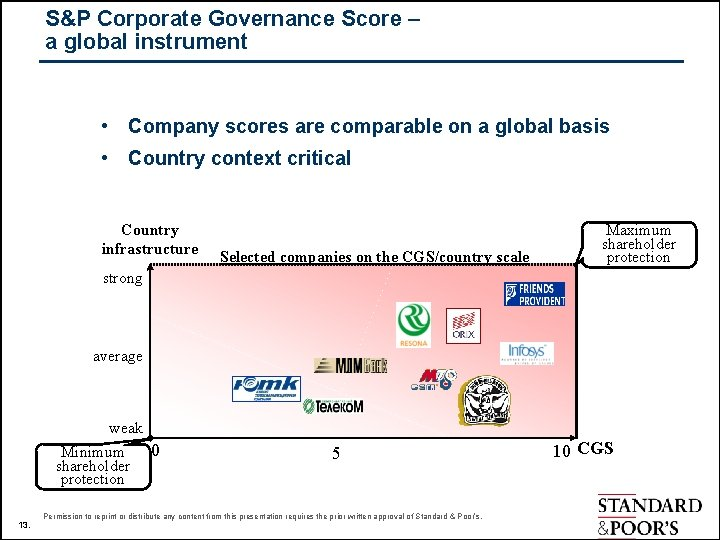 S&P Corporate Governance Score – a global instrument • Company scores are comparable on