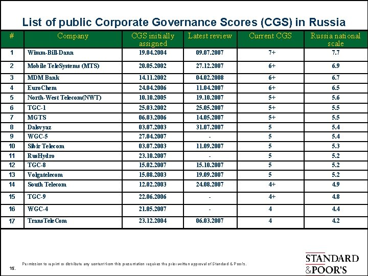 List of public Corporate Governance Scores (CGS) in Russia # Company CGS initially assigned