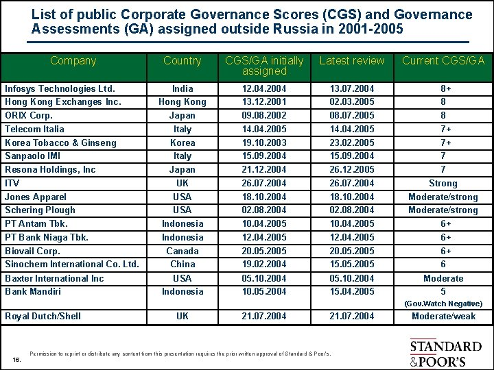 List of public Corporate Governance Scores (CGS) and Governance Assessments (GA) assigned outside Russia