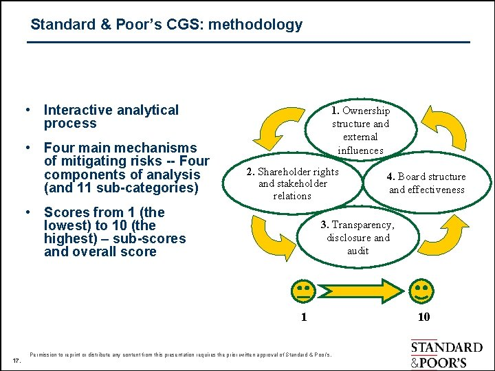 Standard & Poor's CGS: methodology • Interactive analytical process • Four main mechanisms of