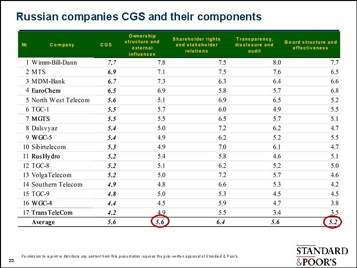 Russian companies CGS and their components 23. Permission to reprint or distribute any content