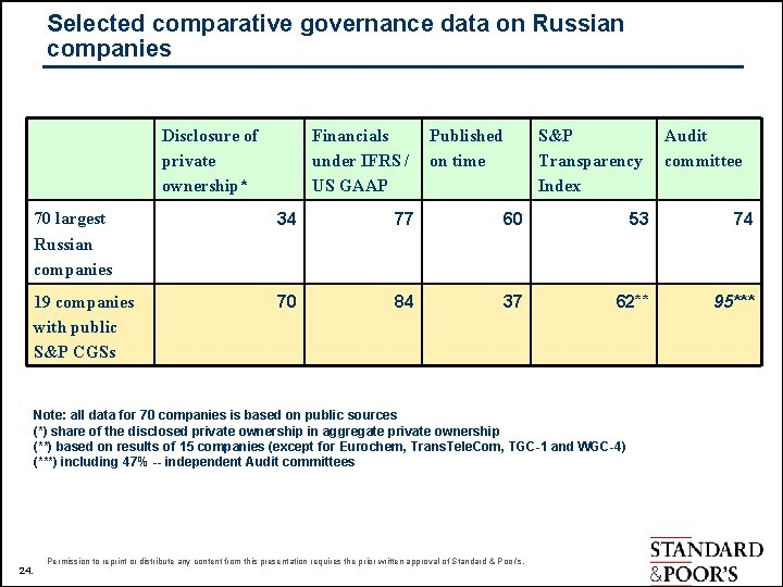 Selected comparative governance data on Russian companies Disclosure of private ownership* Financials under IFRS