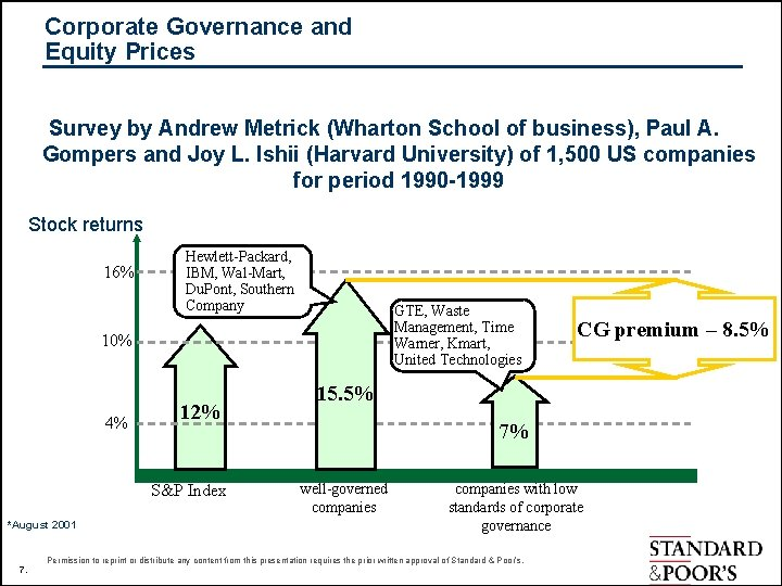 Corporate Governance and Equity Prices Survey by Andrew Metrick (Wharton School of business), Paul