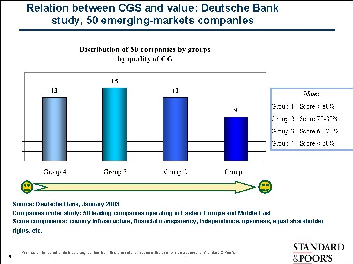 Relation between CGS and value: Deutsche Bank study, 50 emerging-markets companies Note: Group 1:
