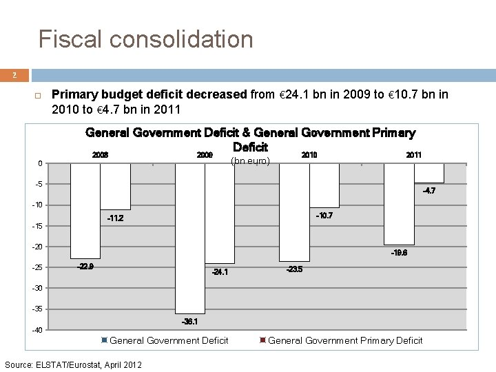 Fiscal consolidation 2 Primary budget deficit decreased from € 24. 1 bn in 2009