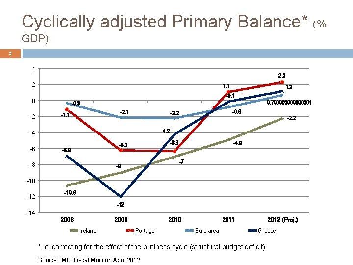 Cyclically adjusted Primary Balance* (% GDP) 3 4 2. 3 2 1. 1 -0.